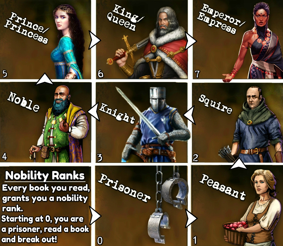 Nobility Rankings